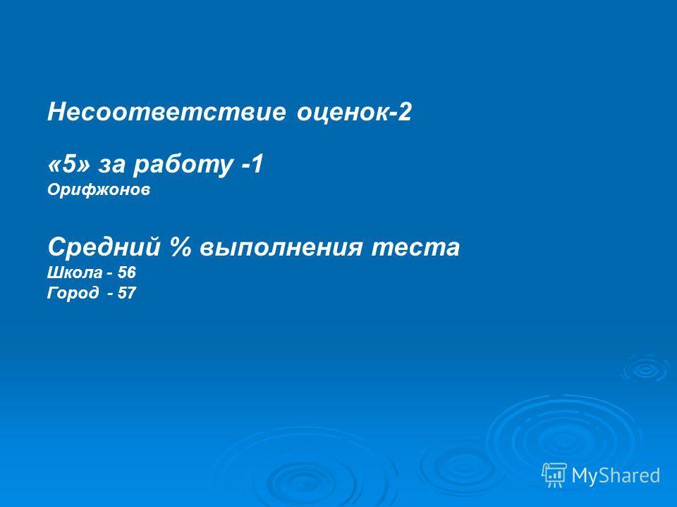 Несоответствие оценок-2 «5» за работу -1 Орифжонов Средний % выполнения теста Школа - 56 Город - 57
