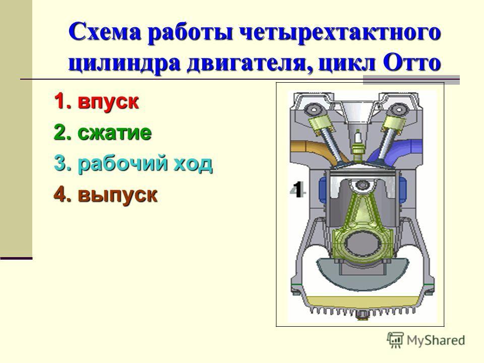 Схема работы четырехтактного цилиндра двигателя, цикл Отто 1. впуск 2. сжатие 3. рабочий ход 4. выпуск