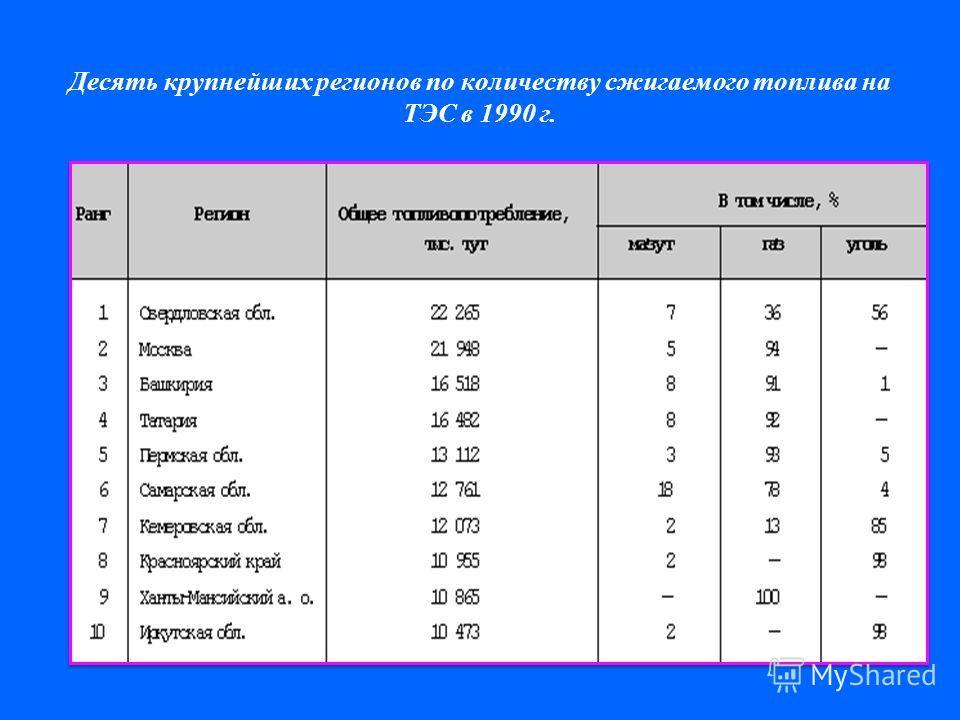 Десять крупнейших регионов по количеству сжигаемого топлива на ТЭС в 1990 г.