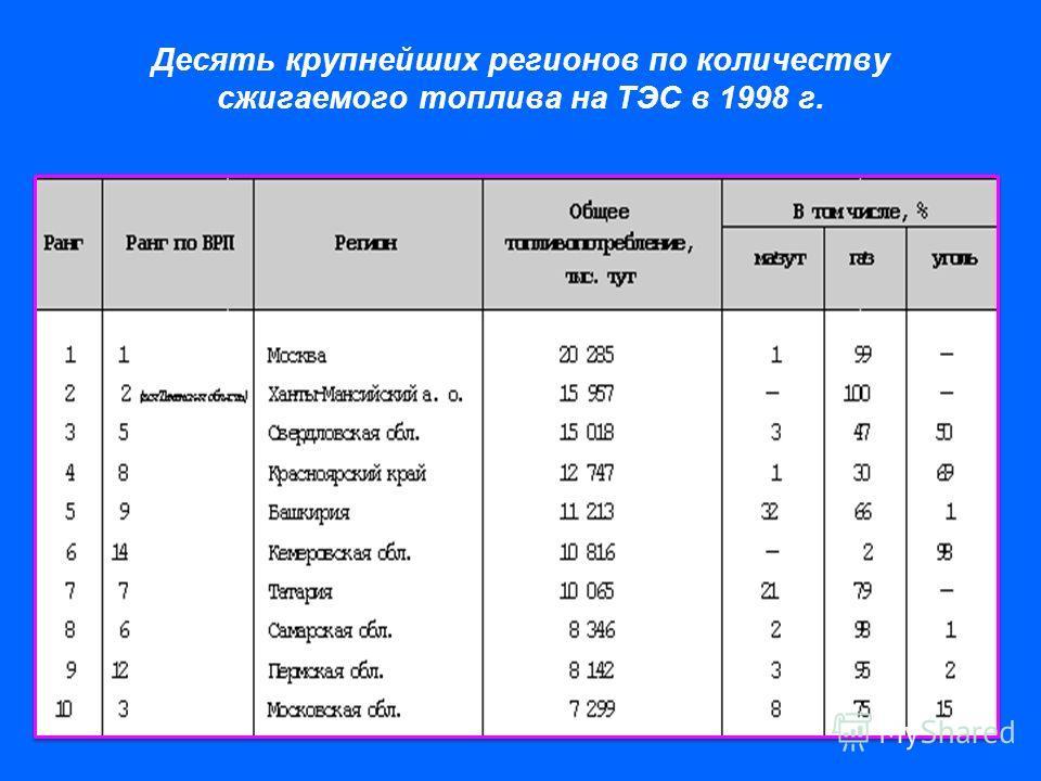 Десять крупнейших регионов по количеству сжигаемого топлива на ТЭС в 1998 г.