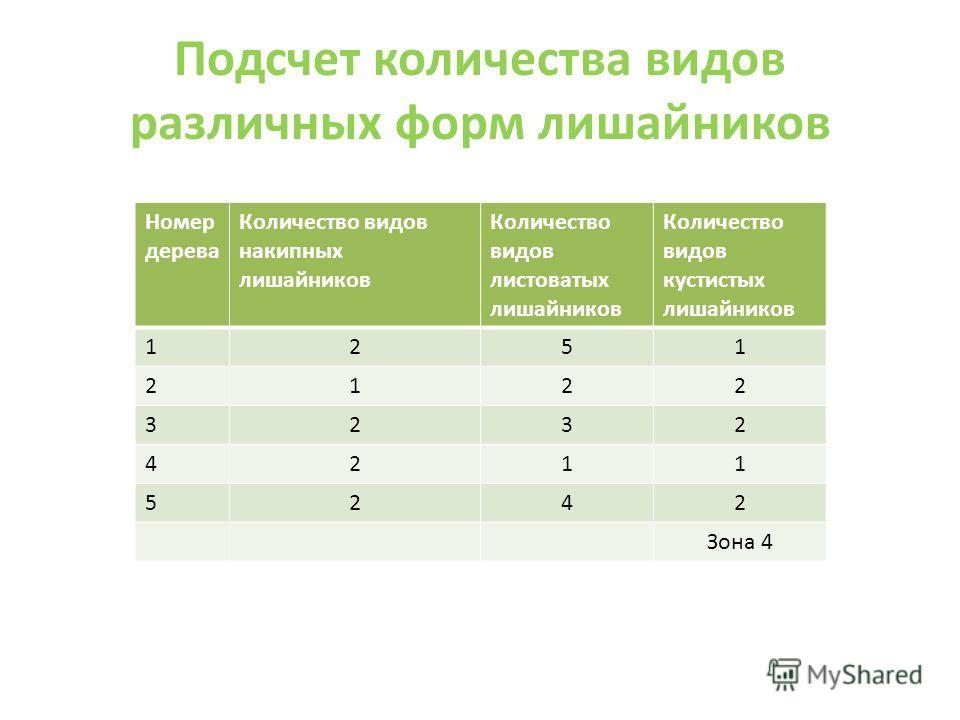 Подсчет количества видов различных форм лишайников Номер дерева Количество видов накипных лишайников Количество видов листоватых лишайников Количество видов кустистых лишайников 1251 2122 3232 4211 5242 Зона 4