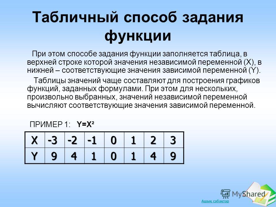 Ашық сабақтар Табличный способ задания функции При этом способе задания функции заполняется таблица, в верхней строке которой значения независимой переменной (Х), в нижней – соответствующие значения зависимой переменной (Y). Таблицы значений чаще сос
