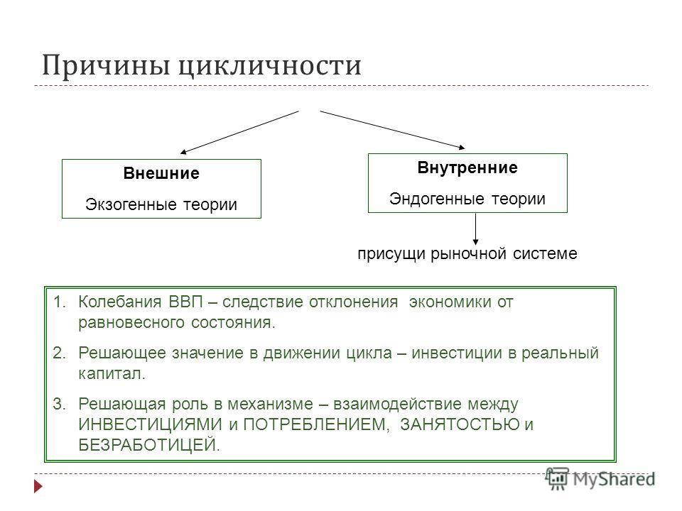 Причины цикличности Внешние Экзогенные теории Внутренние Эндогенные теории присущи рыночной системе 1.Колебания ВВП – следствие отклонения экономики от равновесного состояния. 2.Решающее значение в движении цикла – инвестиции в реальный капитал. 3.Ре