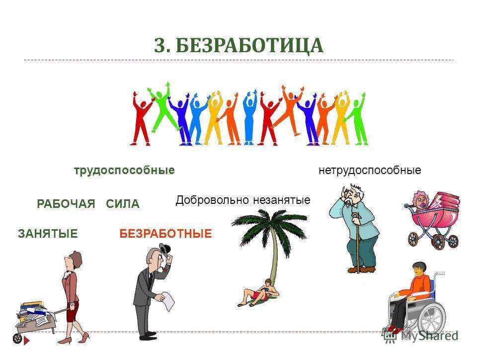 3. БЕЗРАБОТИЦА трудоспособные Добровольно незанятые РАБОЧАЯ СИЛА ЗАНЯТЫЕБЕЗРАБОТНЫЕ нетрудоспособные