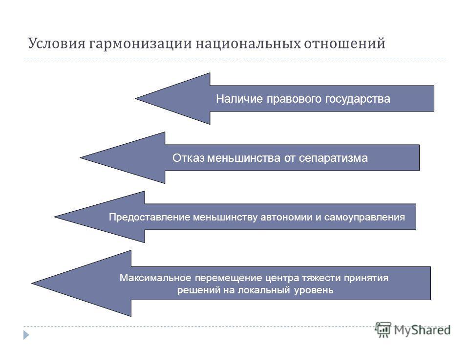 Условия гармонизации национальных отношений Наличие правового государства Отказ меньшинства от сепаратизма Предоставление меньшинству автономии и самоуправления Максимальное перемещение центра тяжести принятия решений на локальный уровень