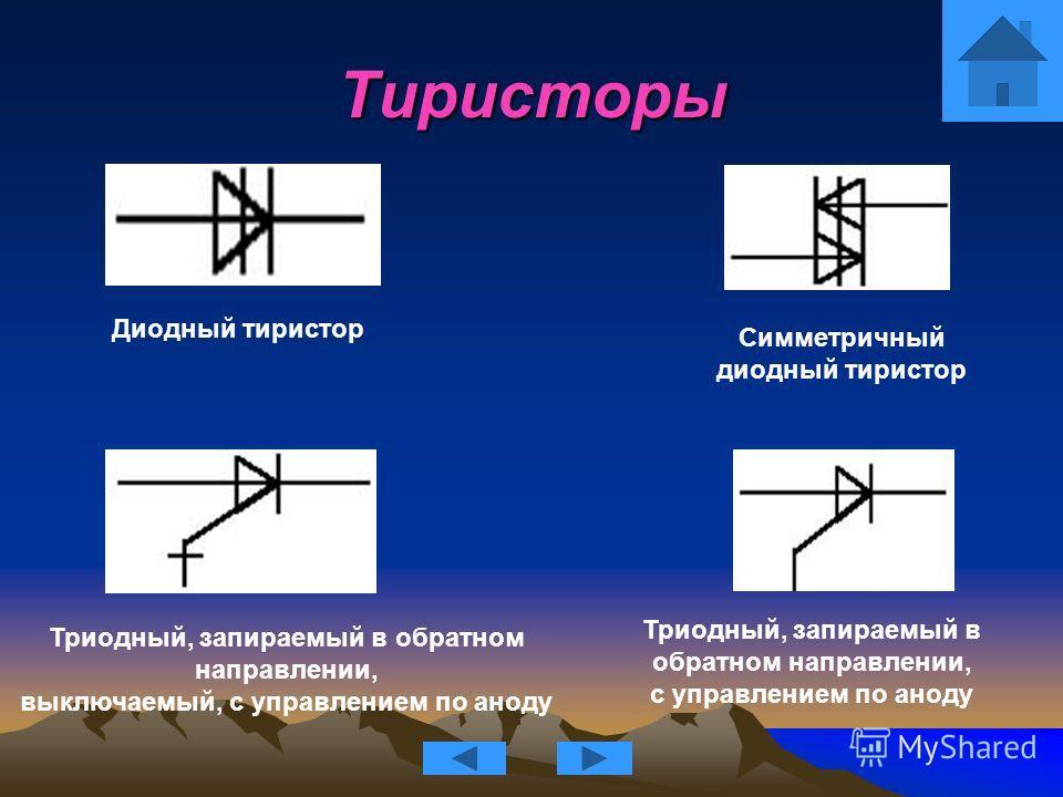 Тиристоры Диодный тиристор Триодный, запираемый в обратном направлении, выключаемый, с управлением по аноду Триодный, запираемый в обратном направлении, с управлением по аноду Симметричный диодный тиристор