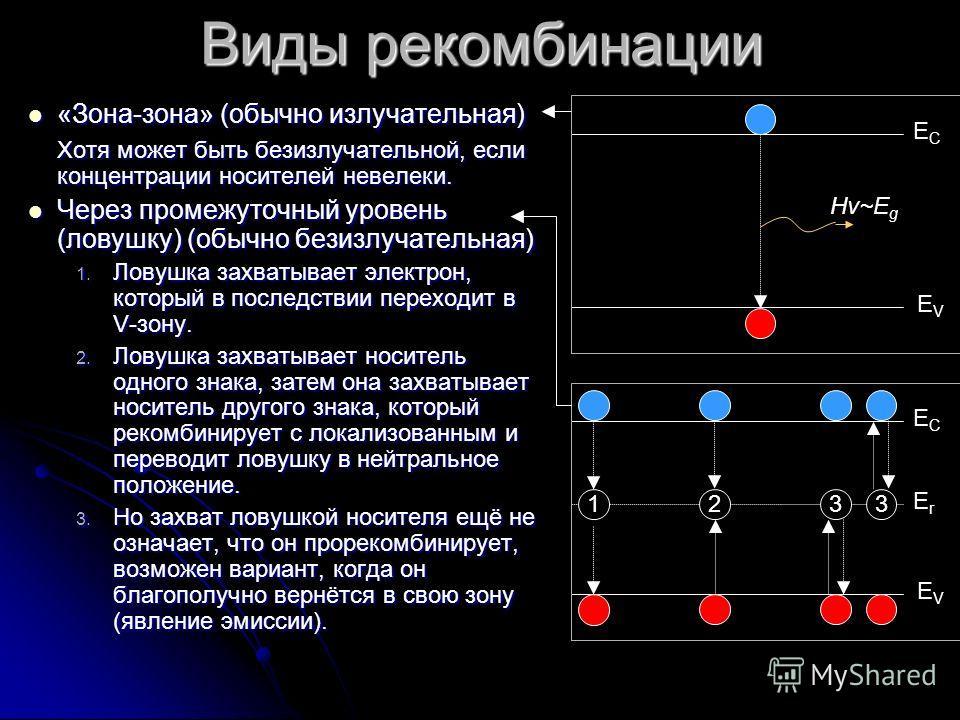 Виды рекомбинации «Зона-зона» (обычно излучательная) «Зона-зона» (обычно излучательная) Хотя может быть безизлучательной, если концентрации носителей невелеки. Через промежуточный уровень (ловушку) (обычно безизлучательная) Через промежуточный уровен
