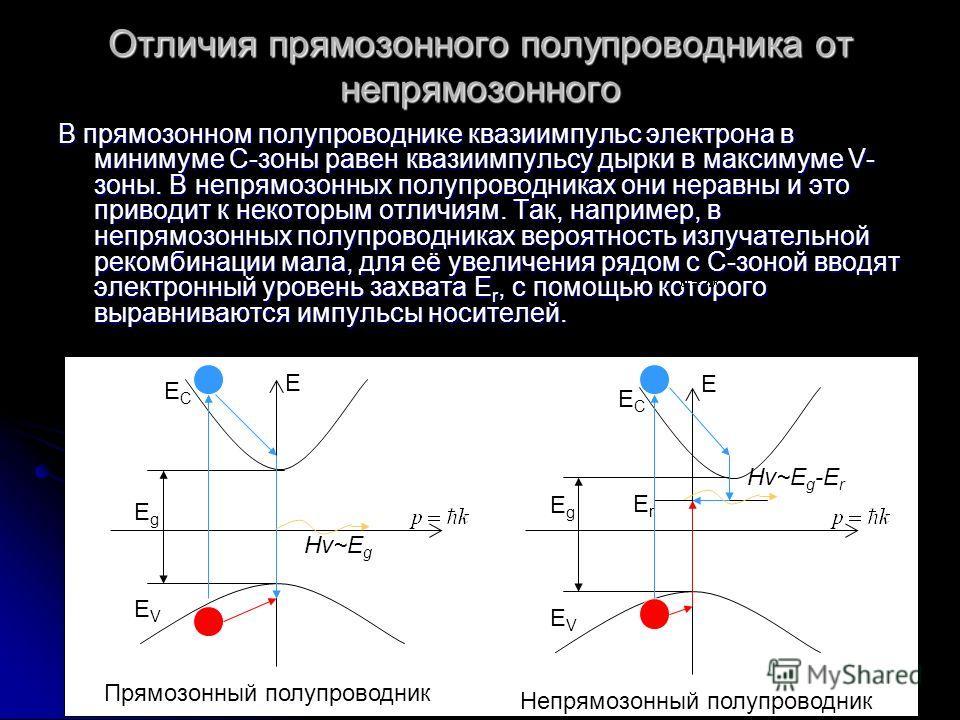 Отличия прямозонного полупроводника от непрямозонного В прямозонном полупроводнике квазиимпульс электрона в минимуме C-зоны равен квазиимпульсу дырки в максимуме V- зоны. В непрямозонных полупроводниках они неравны и это приводит к некоторым отличиям