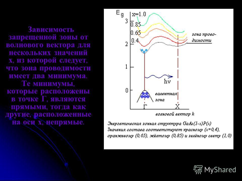 Зависимость запрещенной зоны от волнового вектора для нескольких значений х, из которой следует, что зона проводимости имеет два минимума. Те минимумы, которые расположены в точке Г, являются прямыми, тогда как другие, расположенные на оси х, непрямы