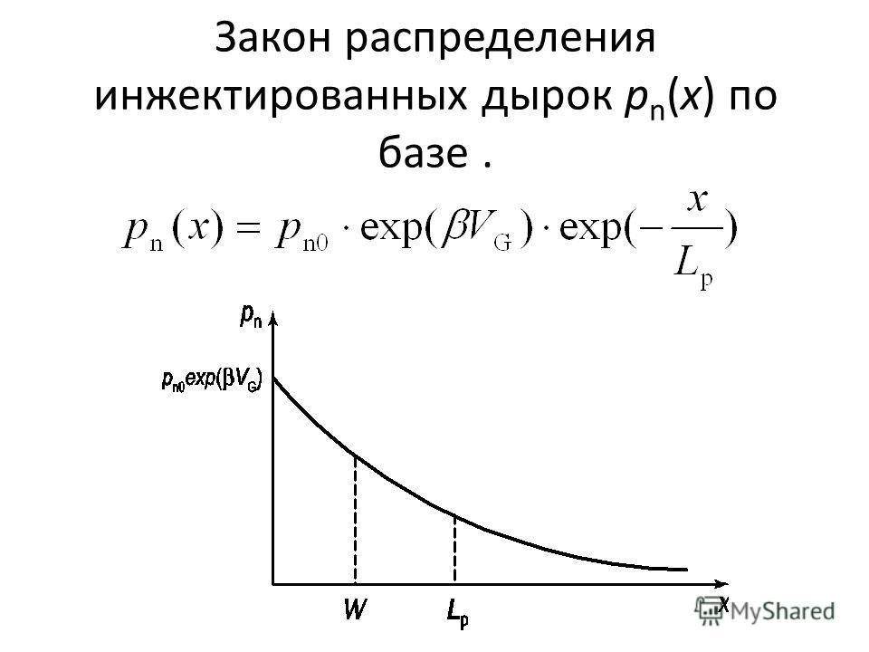 Закон распределения инжектированных дырок р n (х) по базе.