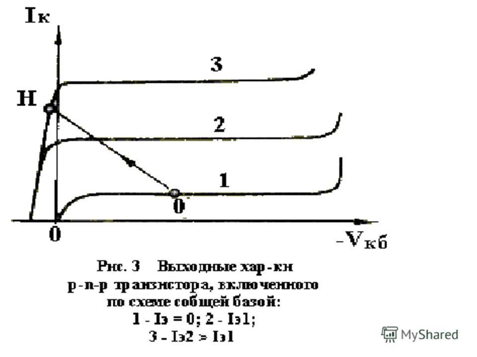 все выходные характеристики при Iэ не равному 0 начинаются в области положительных значений Vкб ( рис. 3, кривые 2 и 3 ).Поскольку a0 ~ 1, Iк0, то из (5) видно, что Iк Iэ и фактически не зависит от Vкб в области его отрицательных значений. При достат