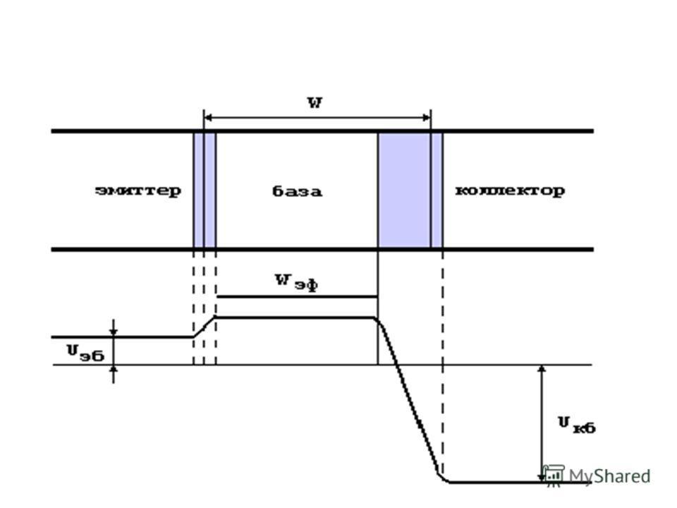 потенциальная диаграмма Эффективная толщина базы Wэф, т.е. расстояние между границами обеднённых слоёв, меньше толщины базы W. Увеличение отрицательного напряжения на коллекторе расширяет обеднённый слой коллекторного перехода и, следовательно, вызыв