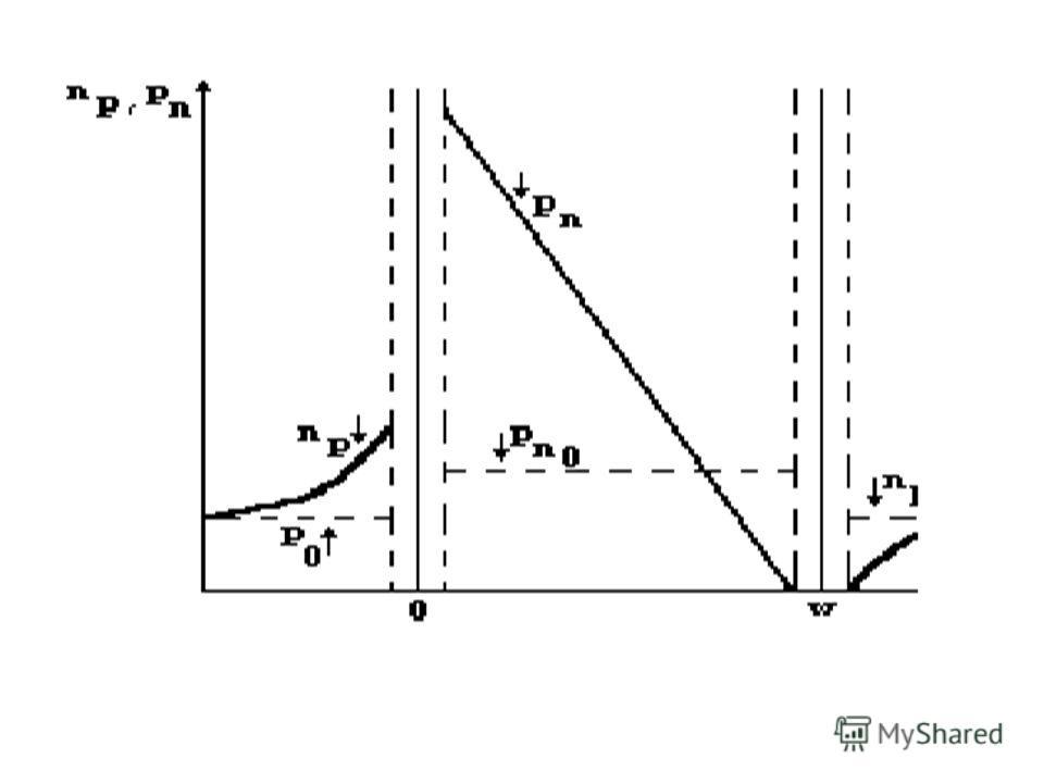 распределение носителей Pn, инжектированных эмиттером в базу, изменяется по линейному закону. распределение носителей Pn, инжектированных эмиттером в базу, изменяется по линейному закону. Следует отметить, что реальное распределение носителей несколь