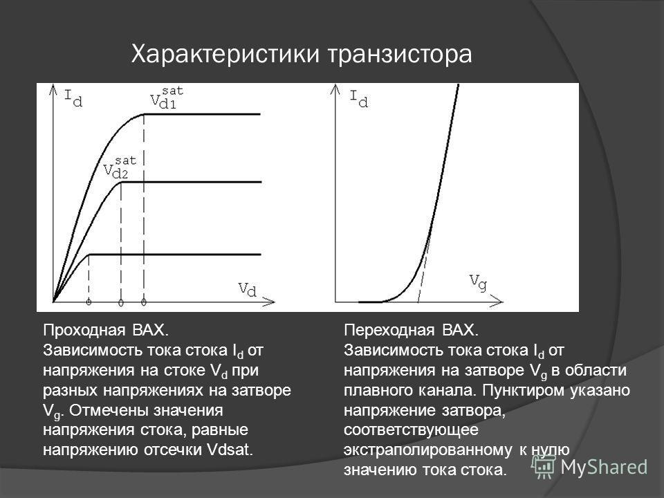 Характеристики транзистора Проходная ВАХ. Зависимость тока стока I d от напряжения на стоке V d при разных напряжениях на затворе V g. Отмечены значения напряжения стока, равные напряжению отсечки Vdsat. Переходная ВАХ. Зависимость тока стока I d от