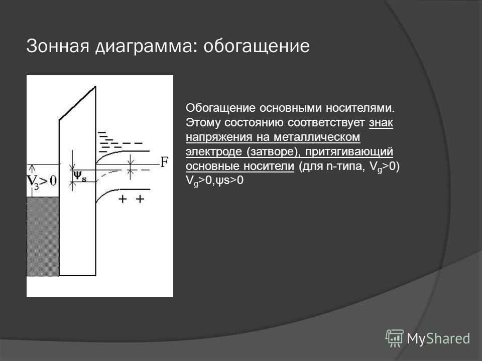 Зонная диаграмма: обогащение Обогащение основными носителями. Этому состоянию соответствует знак напряжения на металлическом электроде (затворе), притягивающий основные носители (для n-типа, V g >0) V g >0,ψs>0