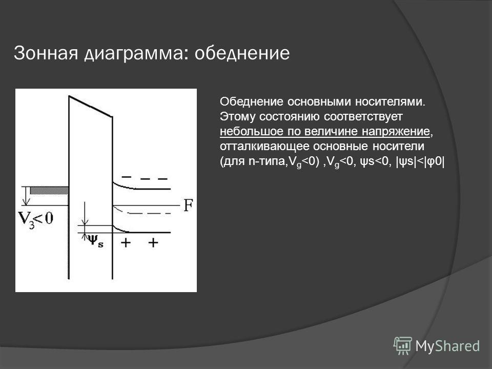 Зонная диаграмма: обеднение Обеднение основными носителями. Этому состоянию соответствует небольшое по величине напряжение, отталкивающее основные носители (для n-типа,V g