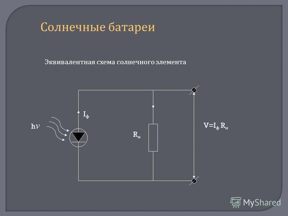 Солнечные батареи Эквивалентная схема солнечного элемента hνhν IфIф RнRн V=I ф R н