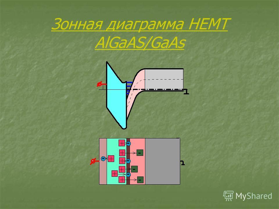 Зонная диаграмма HEMT AlGaAS/GaAs