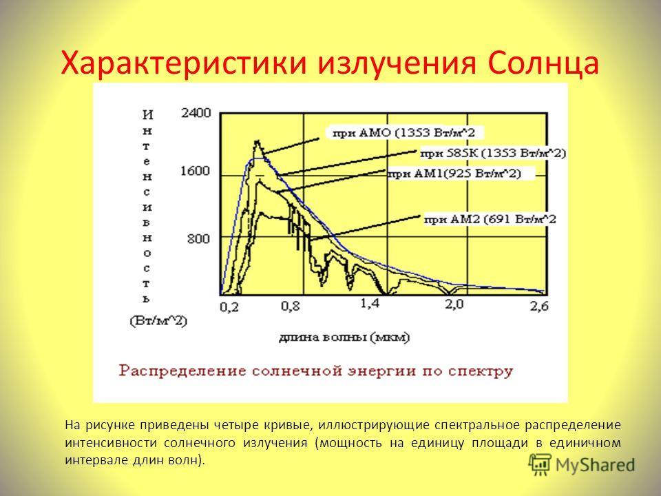 Характеристики излучения Солнца На рисунке приведены четыре кривые, иллюстрирующие спектральное распределение интенсивности солнечного излучения (мощность на единицу площади в единичном интервале длин волн).