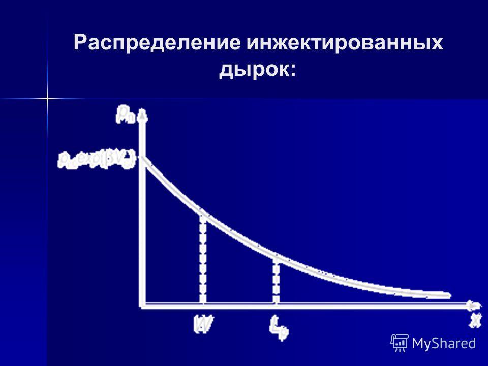 Распределение инжектированных дырок: