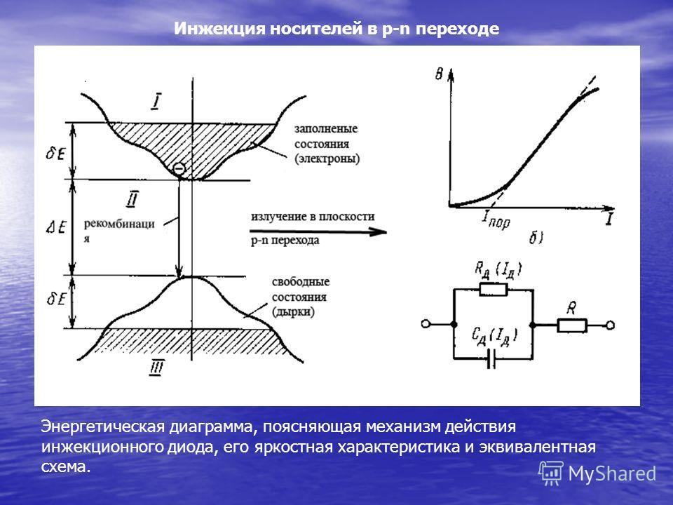 Инжекция носителей в p-n переходе Энергетическая диаграмма, поясняющая механизм действия инжекционного диода, его яркостная характеристика и эквивалентная схема.