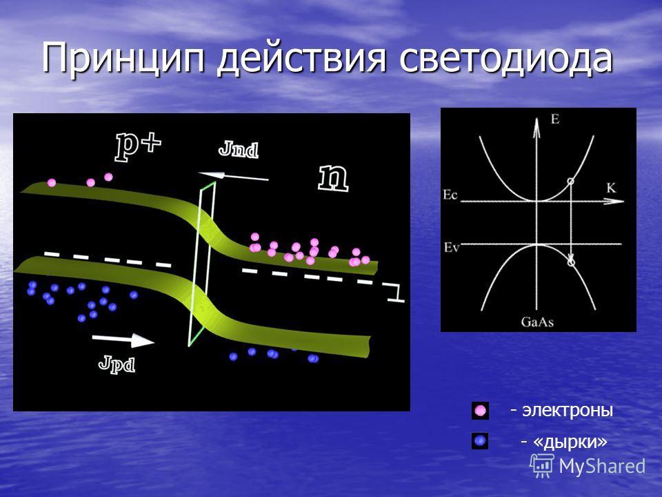 Принцип действия светодиода - электроны - «дырки»