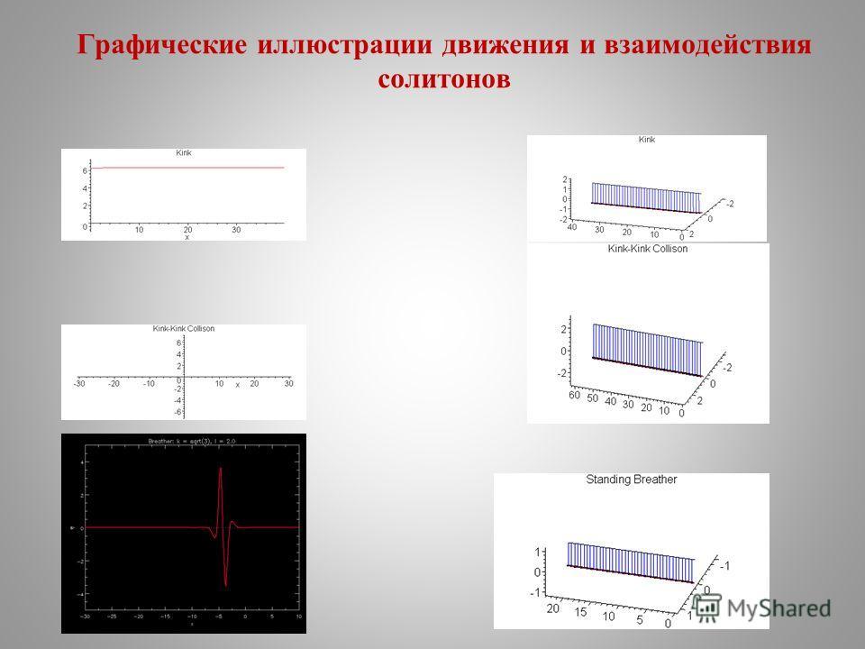 Графические иллюстрации движения и взаимодействия солитонов