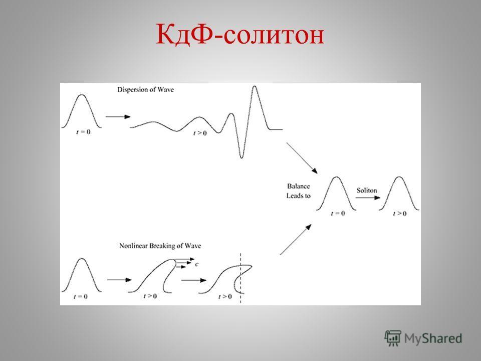 КдФ-солитон