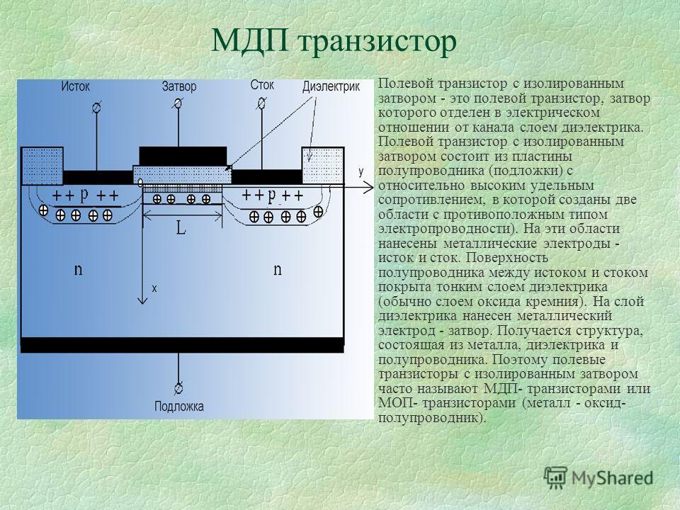МДП транзистор §Полевой транзистор с изолированным затвором - это полевой транзистор, затвор которого отделен в электрическом отношении от канала слоем диэлектрика. Полевой транзистор с изолированным затвором состоит из пластины полупроводника (подло
