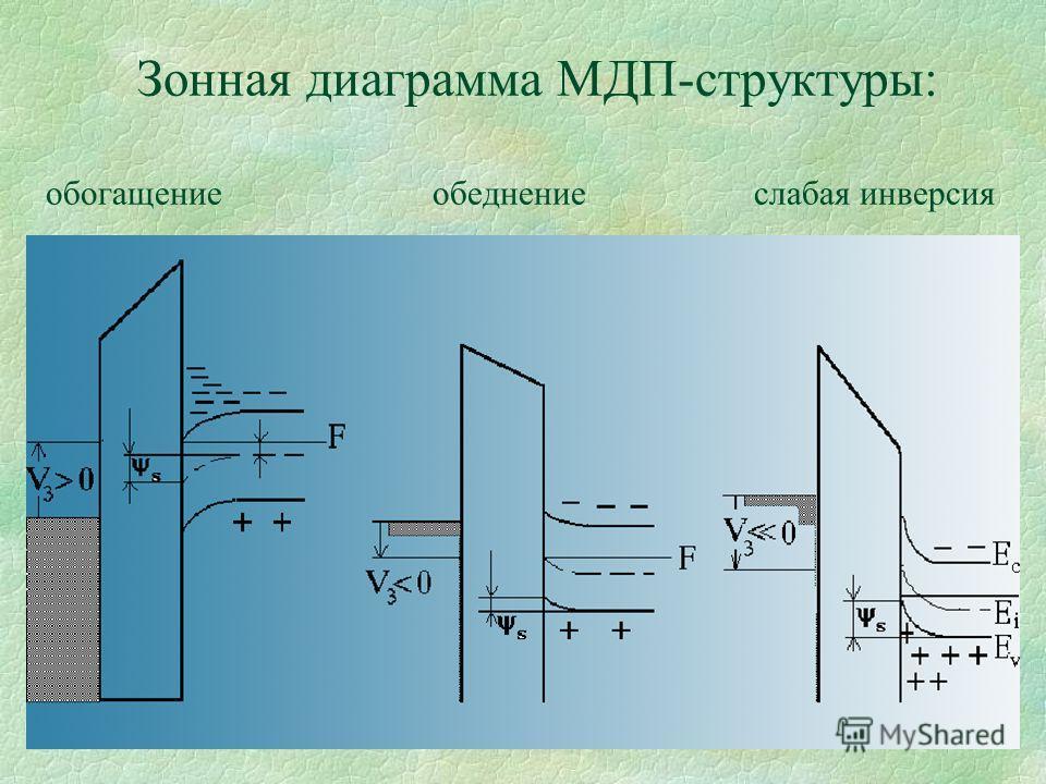 Зонная диаграмма МДП-структуры: обогащение обеднение слабая инверсия
