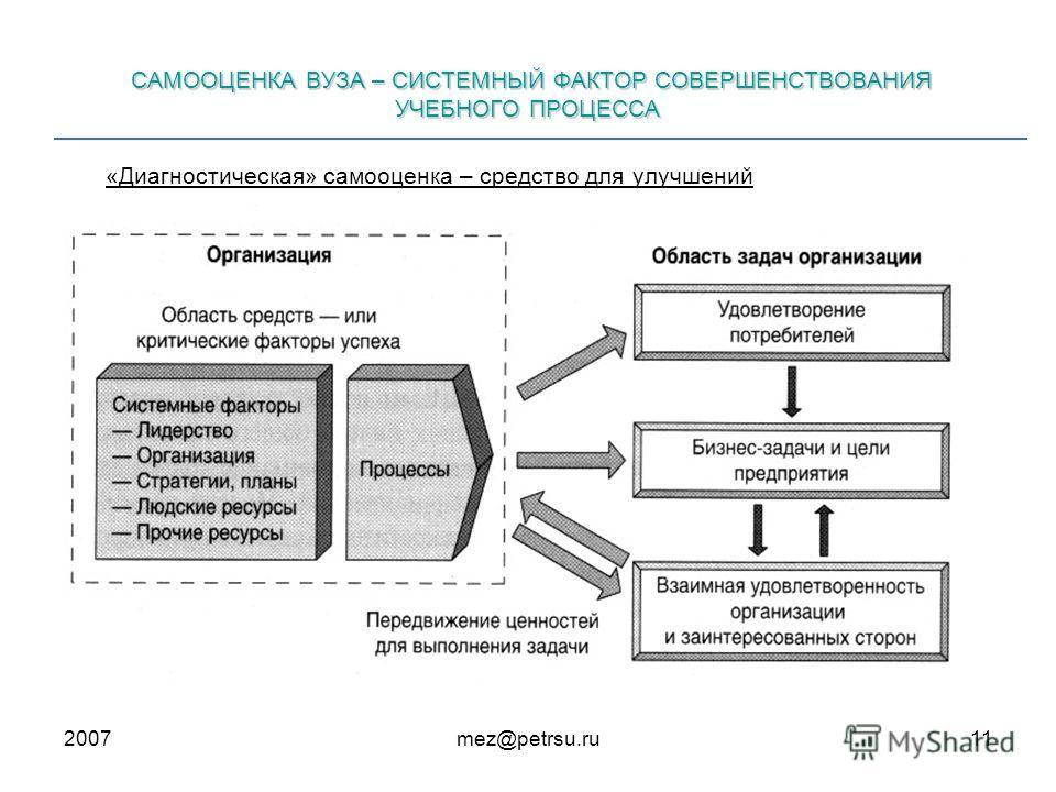 2007mez@petrsu.ru11 САМООЦЕНКА ВУЗА – СИСТЕМНЫЙ ФАКТОР СОВЕРШЕНСТВОВАНИЯ УЧЕБНОГО ПРОЦЕССА «Диагностическая» самооценка – средство для улучшений