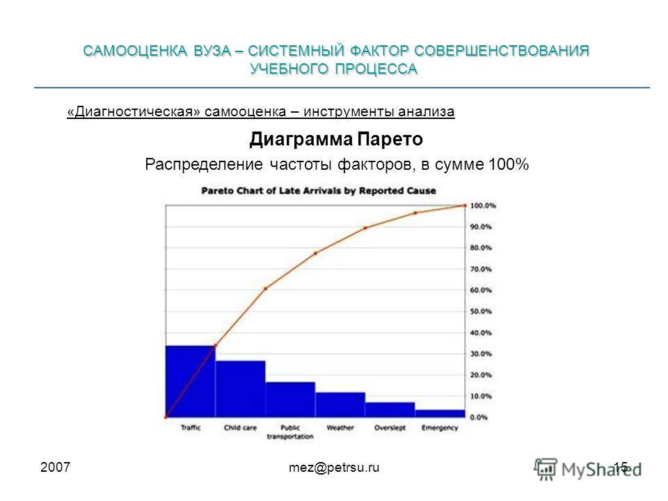 2007mez@petrsu.ru15 САМООЦЕНКА ВУЗА – СИСТЕМНЫЙ ФАКТОР СОВЕРШЕНСТВОВАНИЯ УЧЕБНОГО ПРОЦЕССА «Диагностическая» самооценка – инструменты анализа Диаграмма Парето Распределение частоты факторов, в сумме 100%