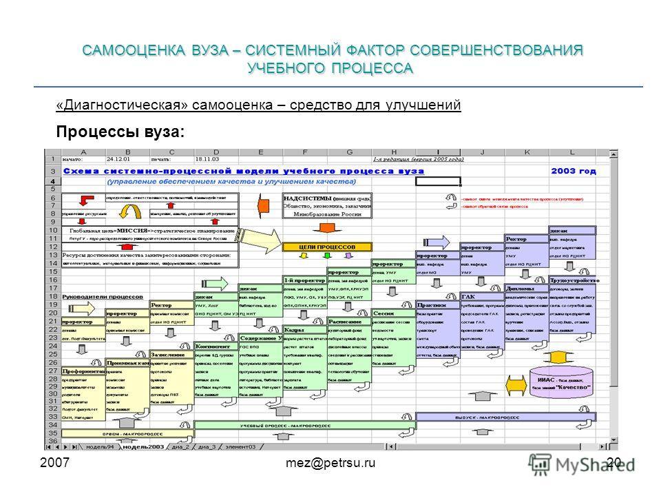 2007mez@petrsu.ru20 САМООЦЕНКА ВУЗА – СИСТЕМНЫЙ ФАКТОР СОВЕРШЕНСТВОВАНИЯ УЧЕБНОГО ПРОЦЕССА Процессы вуза: «Диагностическая» самооценка – средство для улучшений