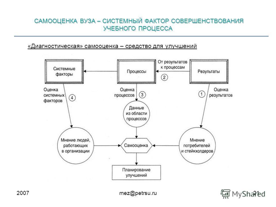 2007mez@petrsu.ru21 САМООЦЕНКА ВУЗА – СИСТЕМНЫЙ ФАКТОР СОВЕРШЕНСТВОВАНИЯ УЧЕБНОГО ПРОЦЕССА «Диагностическая» самооценка – средство для улучшений