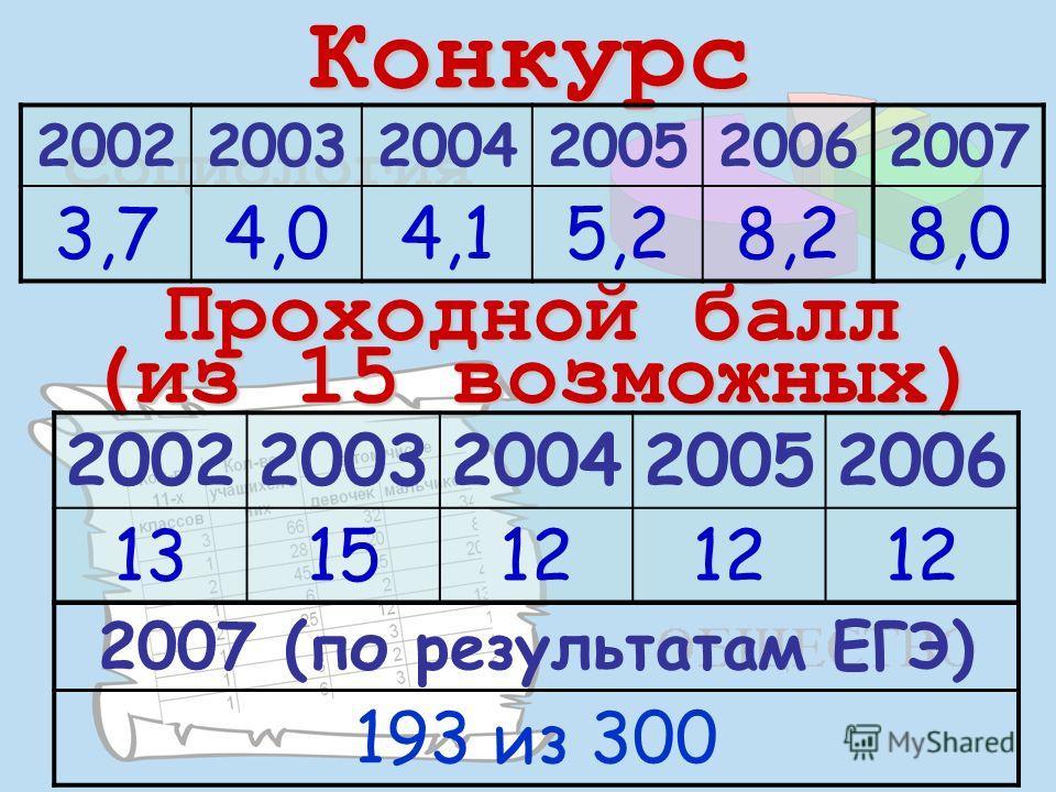 Конкурс 200220032004200520062007 3,74,04,15,28,28,0 Проходной балл (из 15 возможных) 20022003200420052006 131512 2007 (по результатам ЕГЭ) 193 из 300