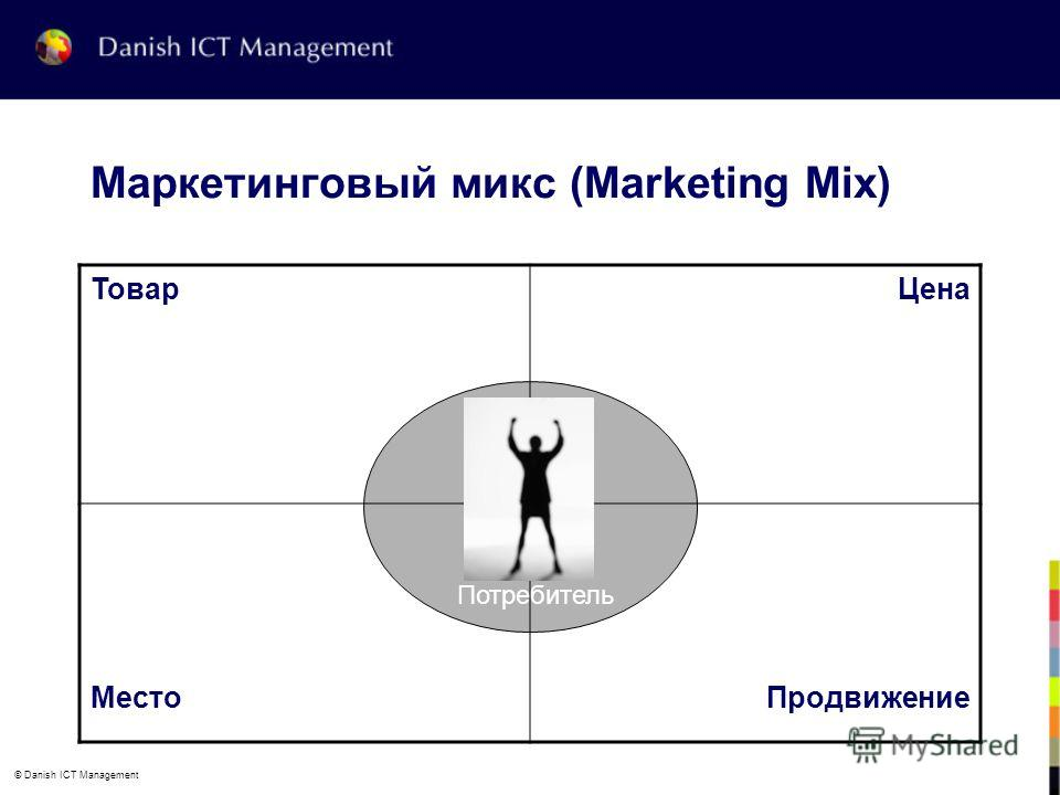 © Danish ICT Management Маркетинговый микс (Marketing Mix) ТоварЦена МестоПродвижение Потребитель