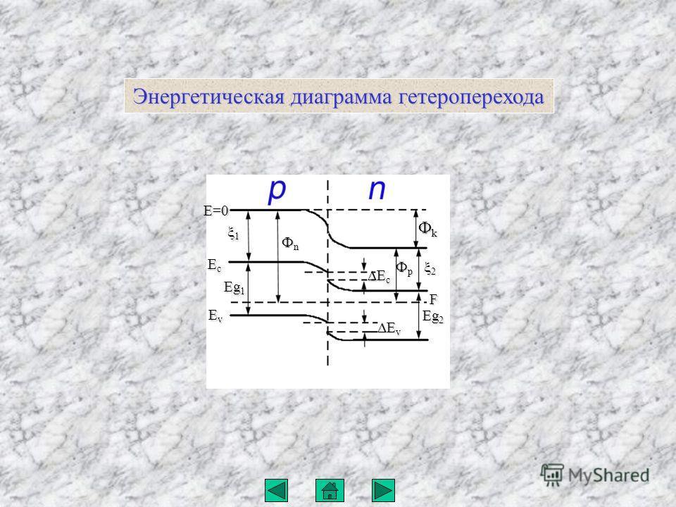 1 Eg 1 E=0 EcEcEcEc EvEvEvEv ФnФnФnФn ФpФpФpФp Eg 2 E v E v E c E c 2 F ФkФkФkФk Энергетическая диаграмма гетероперехода