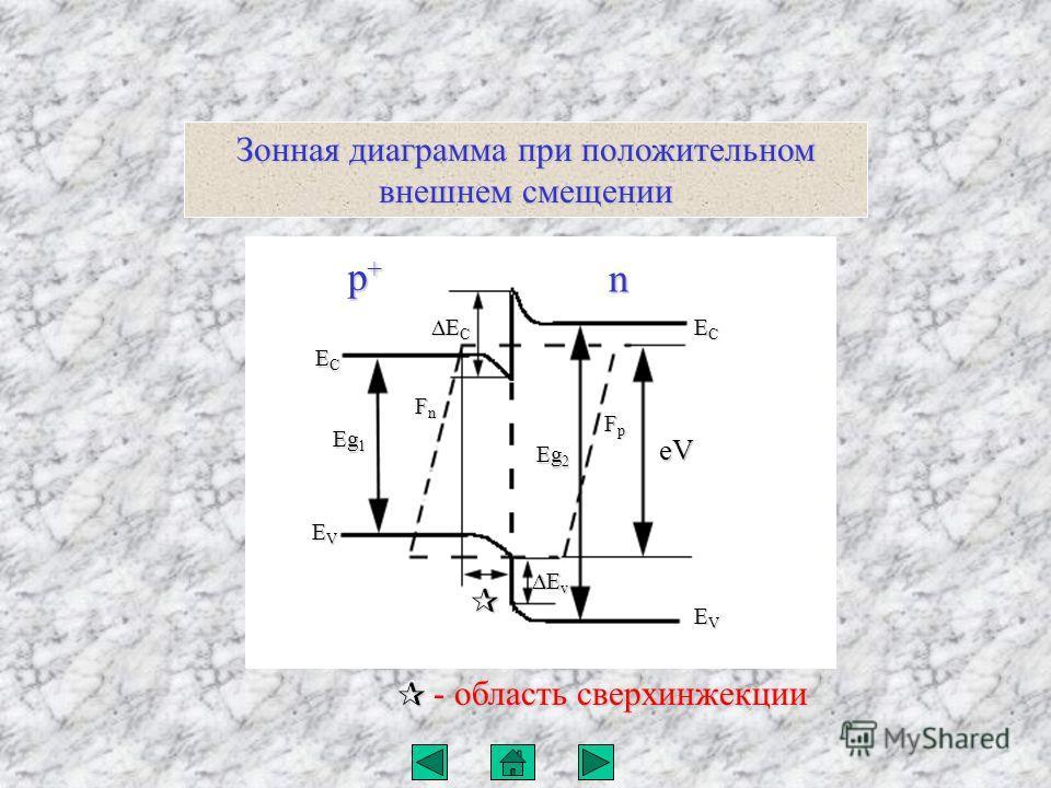 Зонная диаграмма при положительном внешнем смещении - область сверхинжекции E v E v FnFnFnFn Eg 1 ECECECEC EVEVEVEV ECECECEC EVEVEVEV E C E C p+p+p+p+ n FpFpFpFp Eg 2 eV