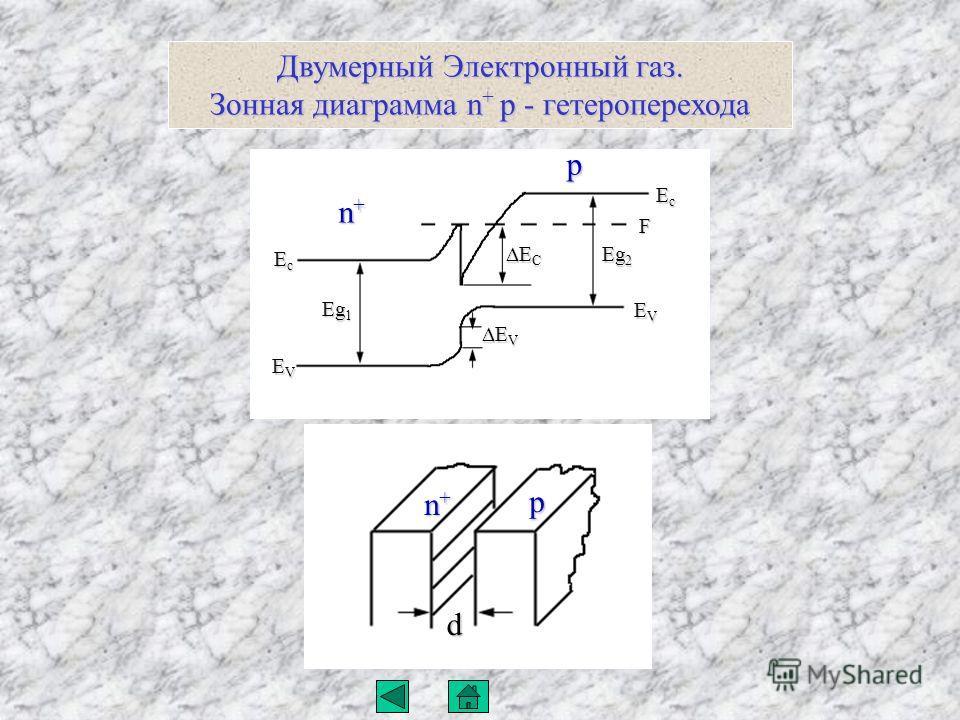Двумерный Электронный газ. Зонная диаграмма n + p - гетероперехода Eg 1 EcEcEcEc EVEVEVEV E V E V E C E C Eg 2 EcEcEcEc EVEVEVEV F d n+n+n+n+ p n+n+n+n+ p
