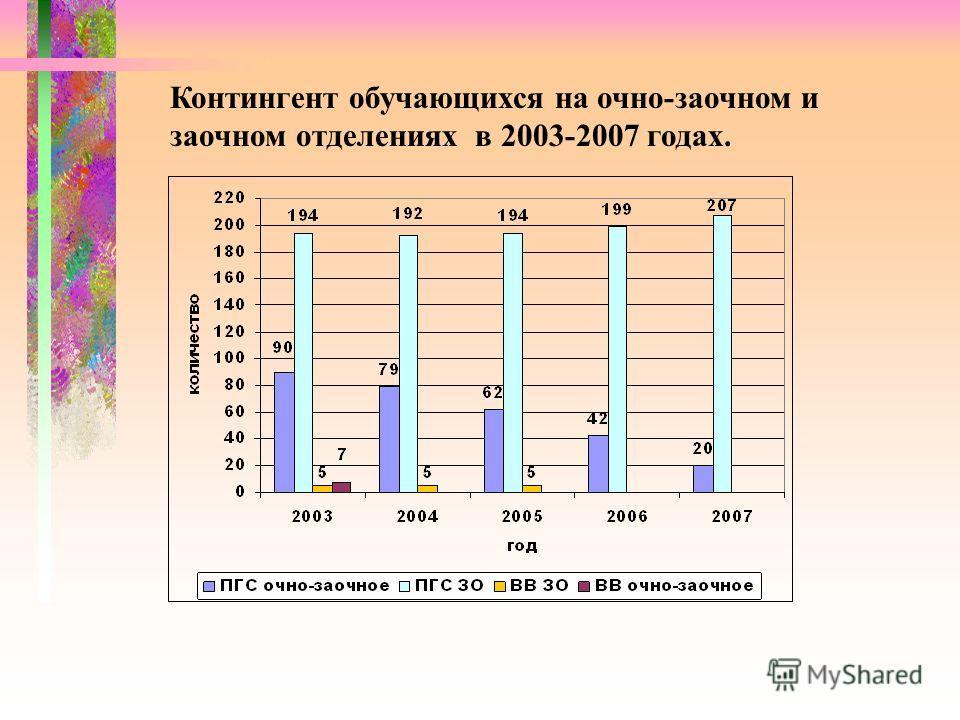 Контингент обучающихся на очно-заочном и заочном отделениях в 2003-2007 годах.