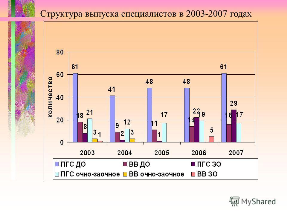Структура выпуска специалистов в 2003-2007 годах