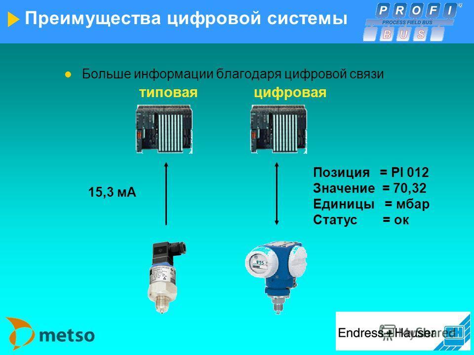 Преимущества системы Аналого-цифровой преобразователь Управление процессом CPU мAмA