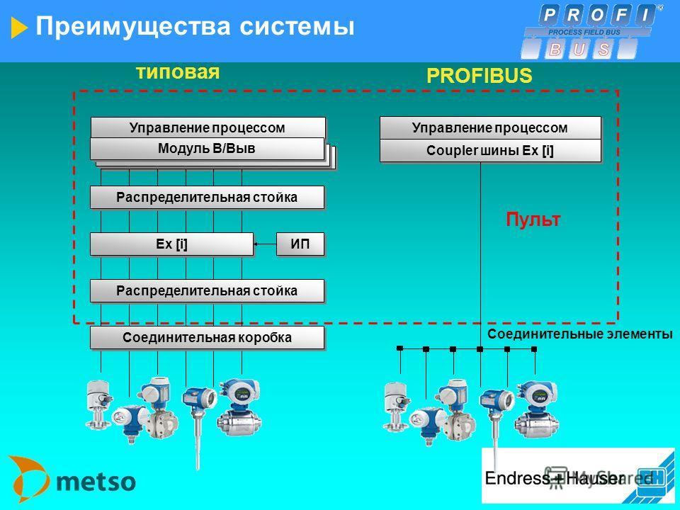 Преимущества цифровой системы Больше информации благодаря цифровой связи Позиция = PI 012 Значение = 70,32 Единицы = мбар Статус = ок цифроваятиповая 15,3 мA