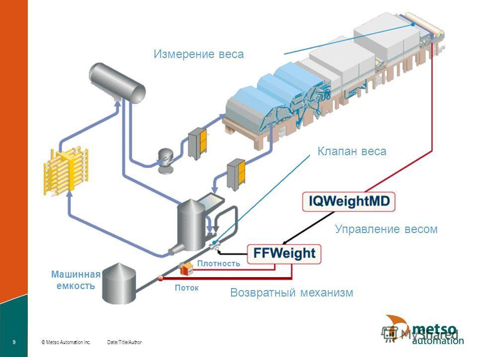 © Metso Automation Inc. 9Date/Title/Author Измерение веса Клапан веса Поток Плотность Возвратный механизм Управление весом Машинная емкость