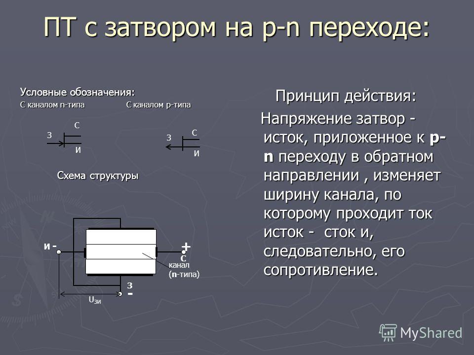 ПТ с затвором на p-n переходе: Условные обозначения: С каналом n-типа С каналом р-типа Схема структуры Схема структуры Принцип действия: Напряжение затвор - исток, приложенное к p- n переходу в обратном направлении, изменяет ширину канала, по котором