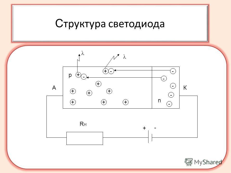 С труктура светодиода RHRH + - АК p n - - - + + λ + + + ++ + + - - - - λ