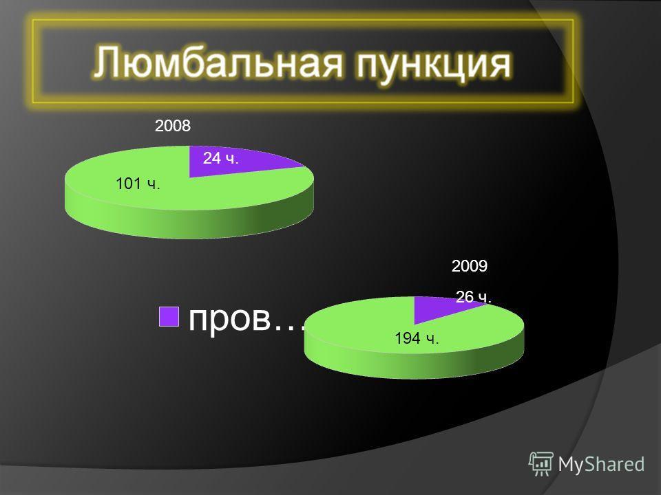2009 2008 101 ч. 24 ч. 194 ч. 26 ч.