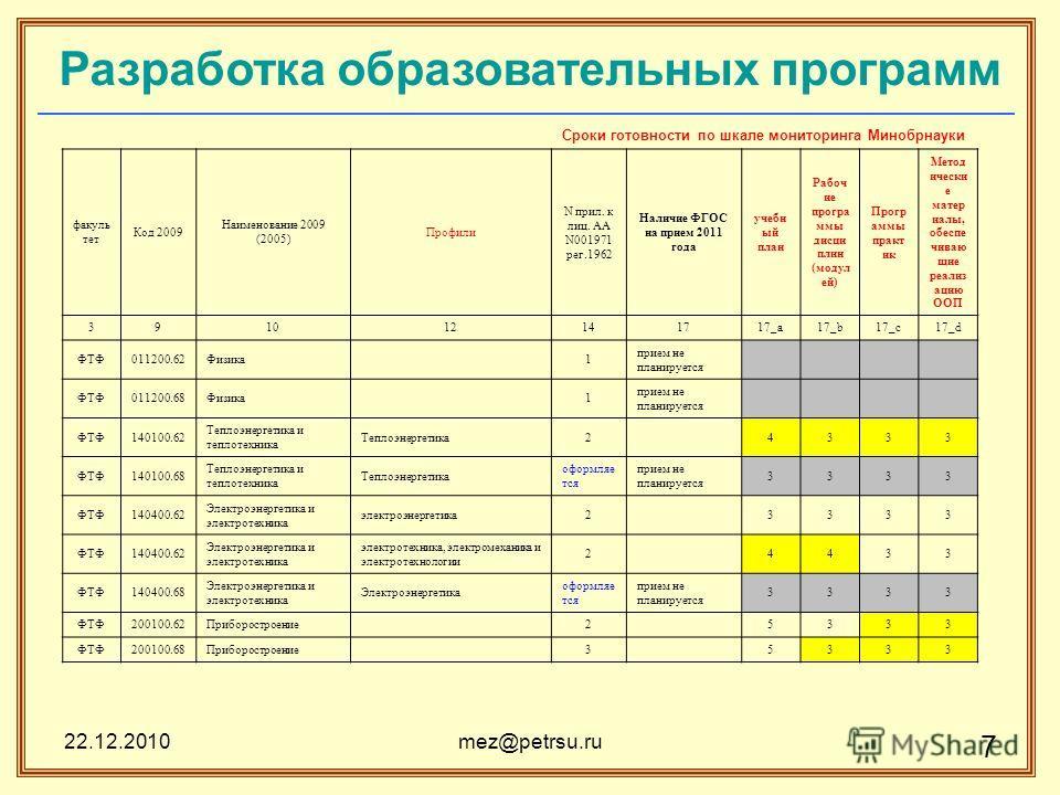 22.12.2010mez@petrsu.ru 7 Разработка образовательных программ Сроки готовности по шкале мониторинга Минобрнауки факуль тет Код 2009 Наименование 2009 (2005) Профили N прил. к лиц. AA N001971 рег.1962 Наличие ФГОС на прием 2011 года учебн ый план Рабо