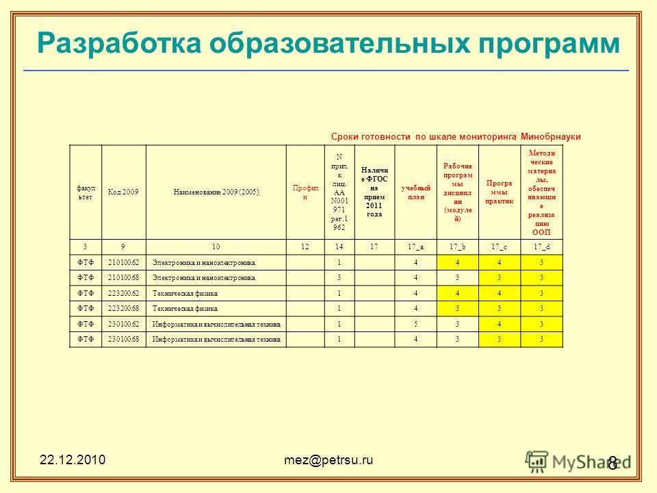 22.12.2010mez@petrsu.ru 8 Разработка образовательных программ Сроки готовности по шкале мониторинга Минобрнауки факул ьтет Код 2009Наименование 2009 (2005) Профил и N прил. к лиц. AA N001 971 рег.1 962 Наличи е ФГОС на прием 2011 года учебный план Ра