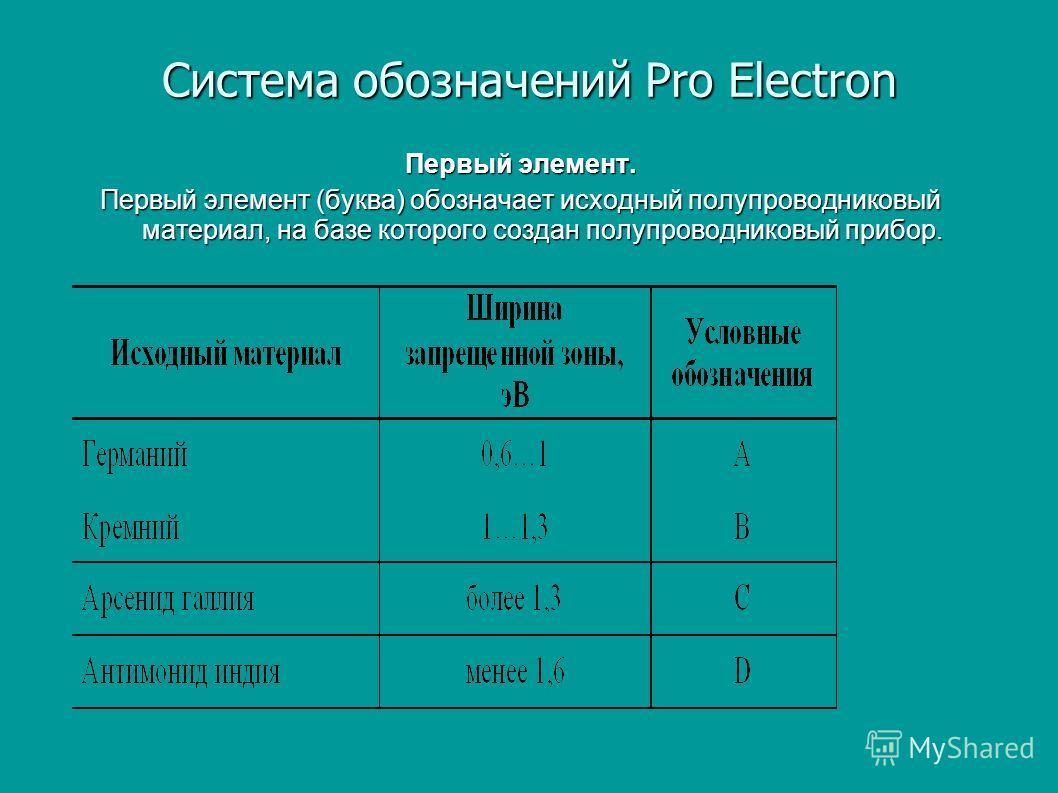 Система обозначений Pro Electron Первый элемент. Первый элемент (буква) обозначает исходный полупроводниковый материал, на базе которого создан полупроводниковый прибор.